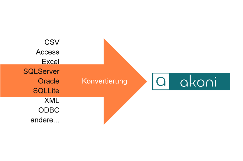 Datenkonvertierung & Datenimport mit der akoni e-Recruiting Software für Recruiter